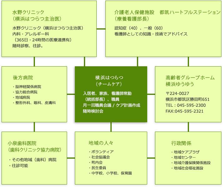 施設協力体制